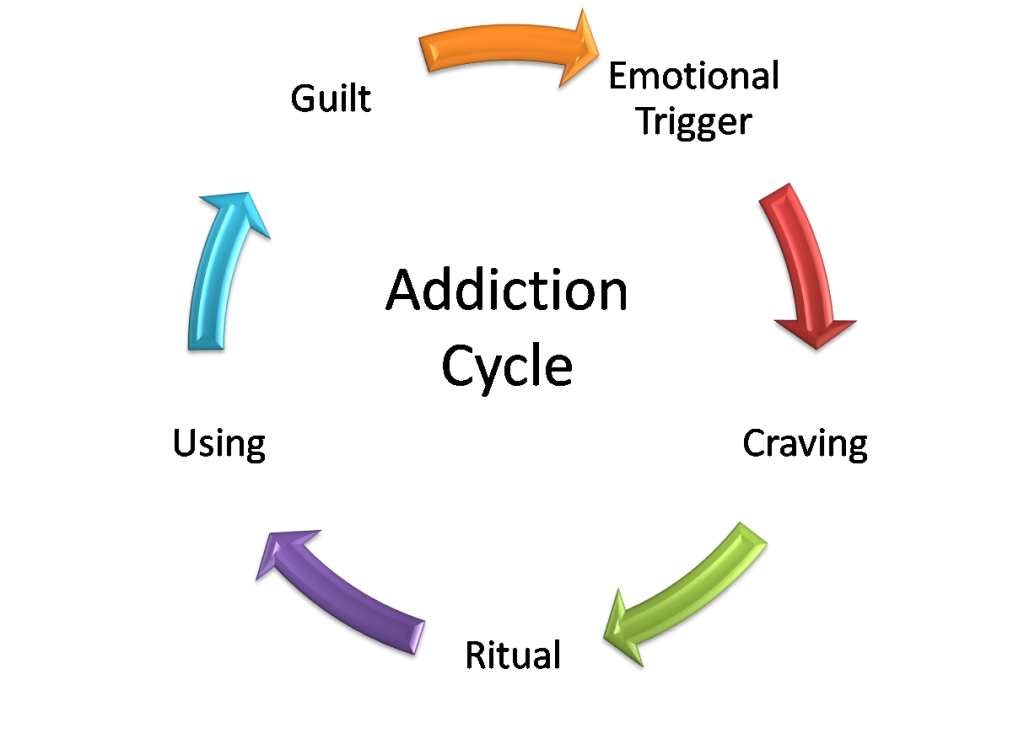 the two types of addictions and its causes Types of addiction generally, when thinking about addictions, the first thing that springs to mind is the alcohol, snuff or drugs however, the spectrum that includes the addictive behavior is much broader you could say that the key aspect that determines the presence of addiction is dependence, and this.